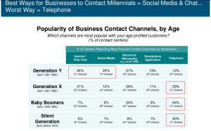 best communication channels by generation