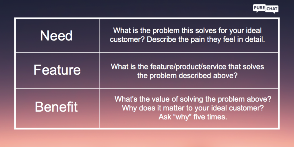 Use this framework to create your product messaging.