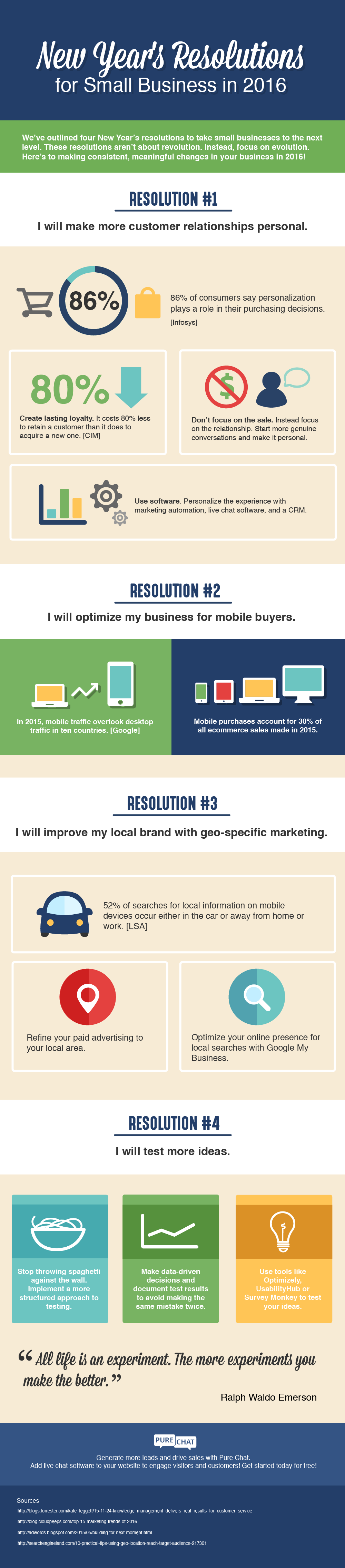 New Year\'s Resolutions for Small Business INFOGRAPHIC