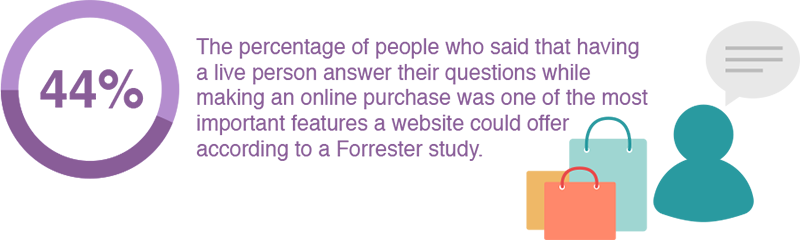 Live Chat Box Forrester Study